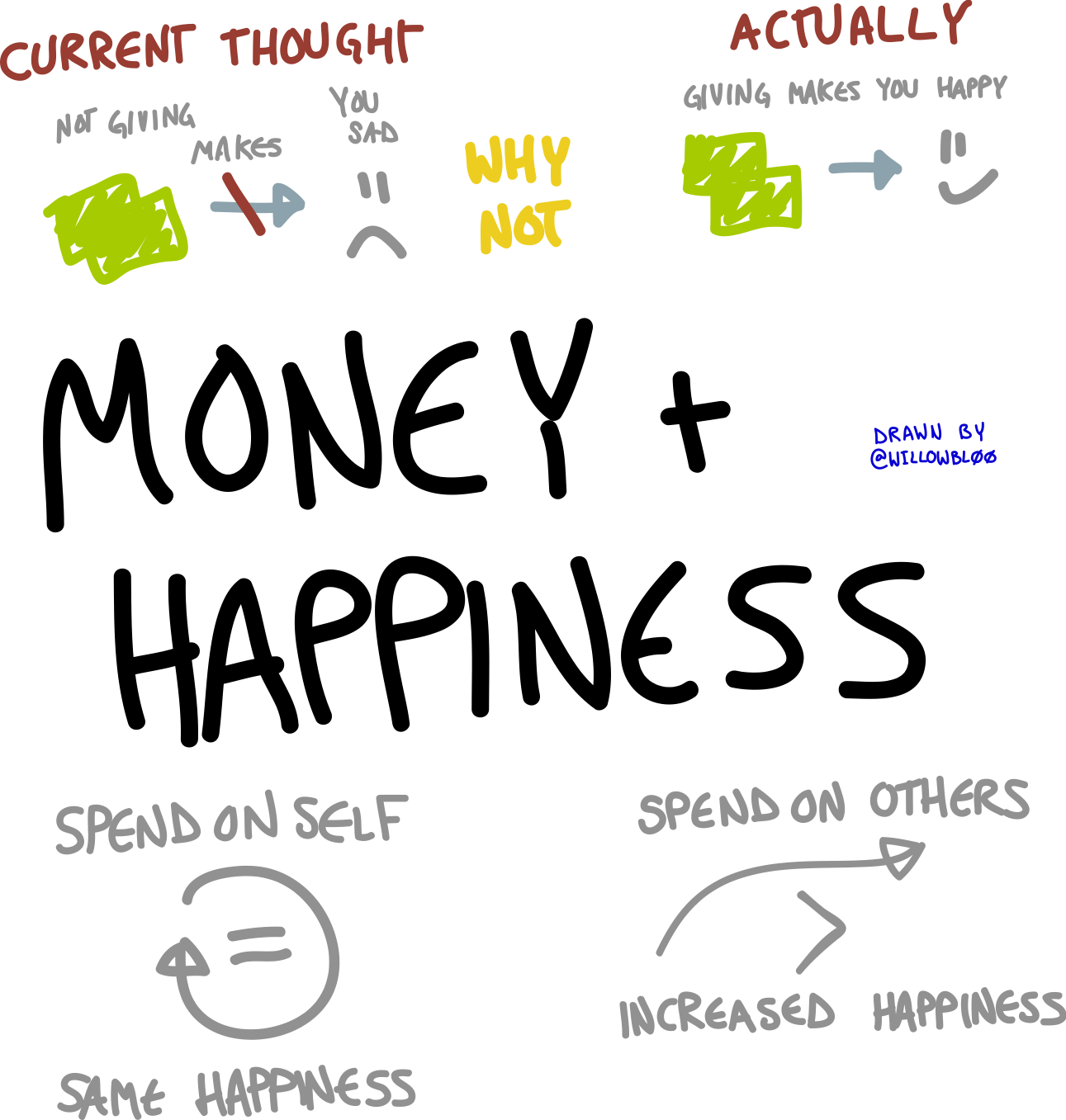 money happiness Money can buy happiness in some ways, and cause unhappiness in others, studies have shown that different types of wealth and income affect happiness and unhappiness.